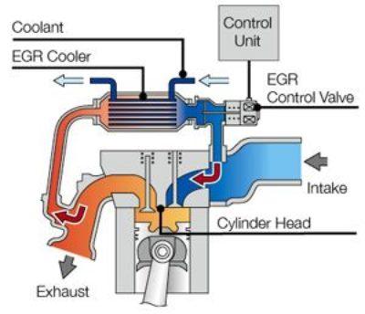 EGR Solution - NRT Tuning